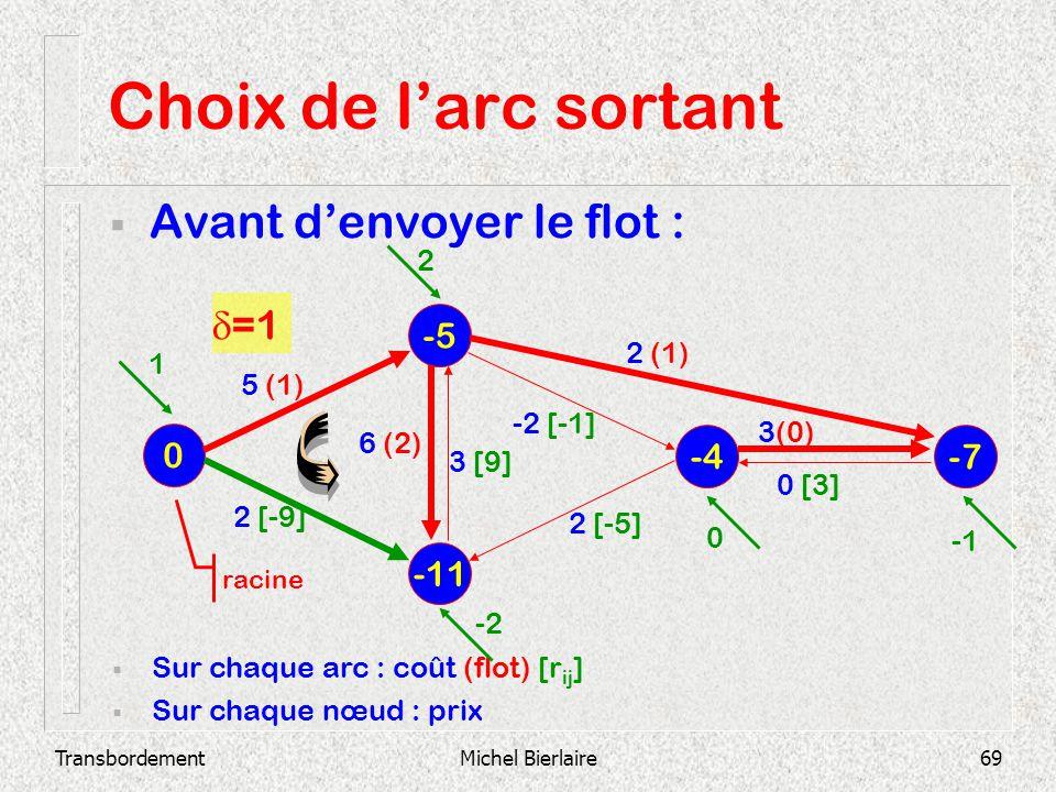 TransbordementMichel Bierlaire69 Choix de larc sortant Avant denvoyer le flot : -11 -5 0 -4 -7 Sur chaque arc : coût (flot) [r ij ] Sur chaque nœud :