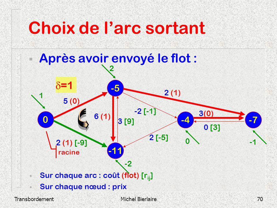 TransbordementMichel Bierlaire70 Choix de larc sortant Après avoir envoyé le flot : -11 -5 0 -4 -7 Sur chaque arc : coût (flot) [r ij ] Sur chaque nœu