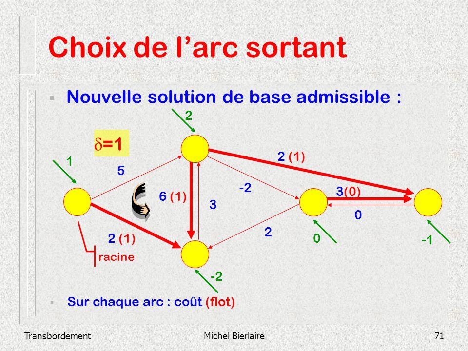 TransbordementMichel Bierlaire71 Choix de larc sortant Nouvelle solution de base admissible : -11 -5 0 -4 -7 Sur chaque arc : coût (flot) 2 3(0) 0 -2
