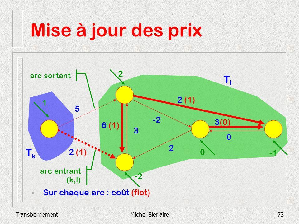 TransbordementMichel Bierlaire73 Mise à jour des prix -11 -5 0 -4 -7 Sur chaque arc : coût (flot) 2 3(0) 0 -2 3 6 (1) 2 (1) 5 1 2 -2 0 arc entrant (k,