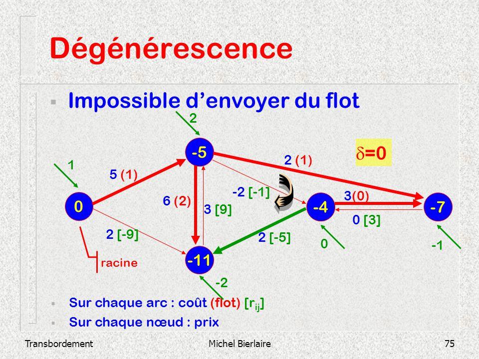 TransbordementMichel Bierlaire75 Dégénérescence Impossible denvoyer du flot -11 -5 0 -4 -7 Sur chaque arc : coût (flot) [r ij ] Sur chaque nœud : prix