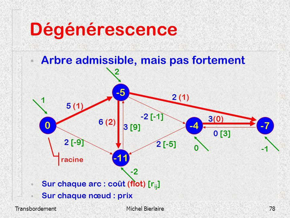 TransbordementMichel Bierlaire78 Dégénérescence Arbre admissible, mais pas fortement -11 -5 0 -4 -7 Sur chaque arc : coût (flot) [r ij ] Sur chaque nœ