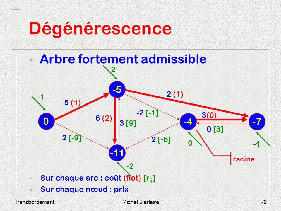 TransbordementMichel Bierlaire79 Dégénérescence Arbre fortement admissible -11 -5 0 -4 -7 Sur chaque arc : coût (flot) [r ij ] Sur chaque nœud : prix
