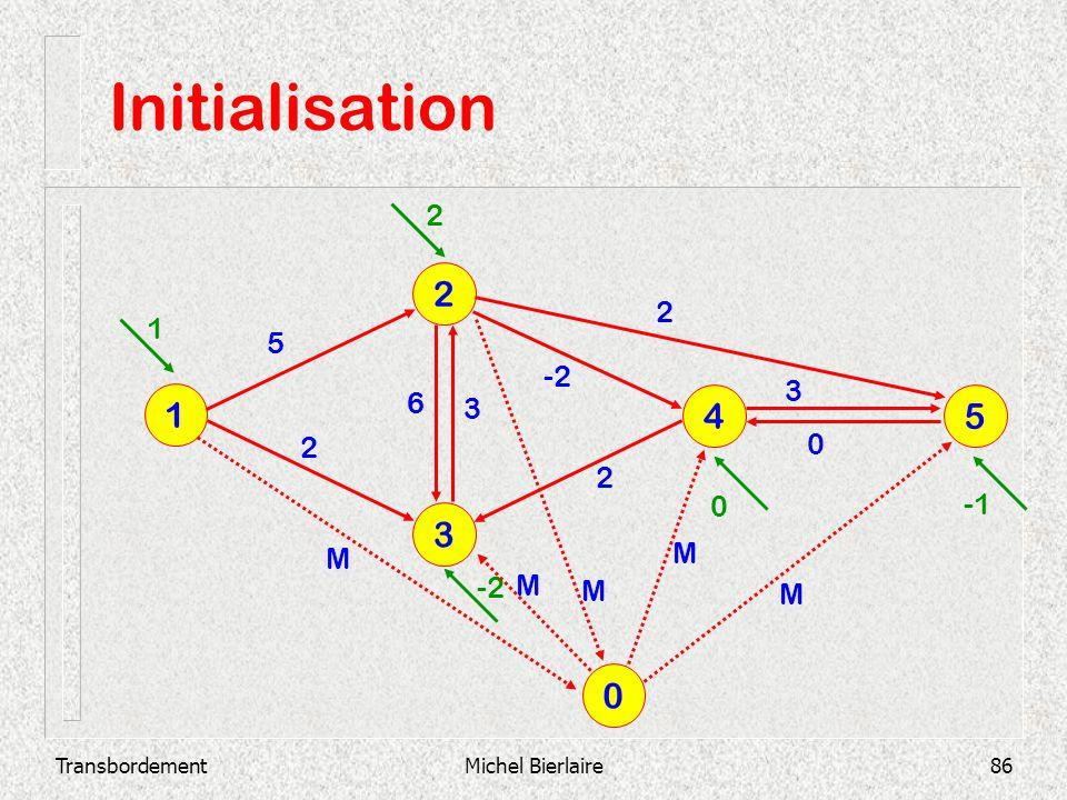 TransbordementMichel Bierlaire86 Initialisation 3 2 1 4 5 2 3 0 -2 3 6 2 2 5 1 2 0 0 M M M M M