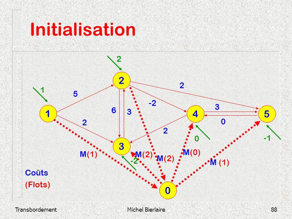 TransbordementMichel Bierlaire88 Initialisation 3 2 1 4 5 2 3 0 -2 3 6 2 2 5 1 2 0 0 M(1) M(2) M(0) M (1) Coûts (Flots)