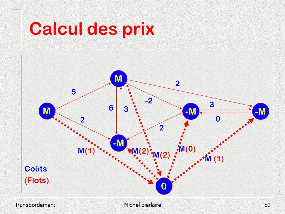 TransbordementMichel Bierlaire89 Calcul des prix -M M M 2 3 0 -2 3 6 2 2 5 0 M(1) M(2) M(0) M (1) Coûts (Flots)