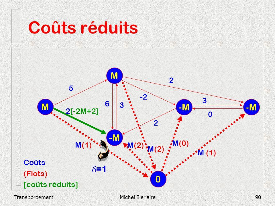 TransbordementMichel Bierlaire90 Coûts réduits -M M M 2 3 0 -2 3 6 2 2[-2M+2] 5 0 M(1) M(2) M(0) M (1) Coûts (Flots) [coûts réduits] =1