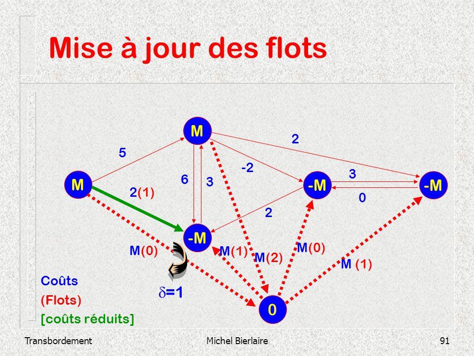 TransbordementMichel Bierlaire91 Mise à jour des flots -M M M 2 3 0 -2 3 6 2 2(1) 5 0 M(0) M(2) M(1) M(0) M (1) Coûts (Flots) [coûts réduits] =1