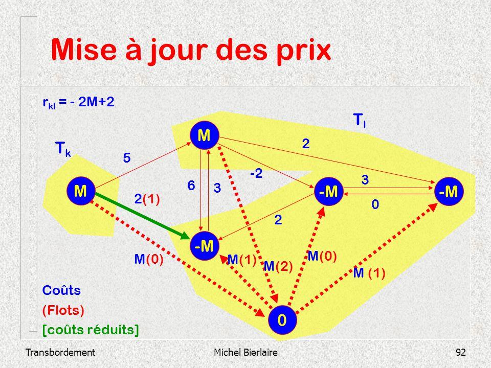 TransbordementMichel Bierlaire92 Mise à jour des prix -M M M 2 3 0 -2 3 6 2 2(1) 5 0 M(0) M(2) M(1) M(0) M (1) Coûts (Flots) [coûts réduits] TkTk TlTl