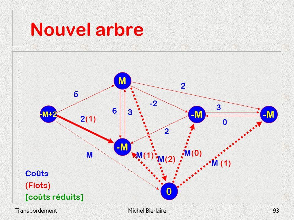 TransbordementMichel Bierlaire93 Nouvel arbre -M M -M+2 -M 2 3 0 -2 3 6 2 2(1) 5 0 M M(2) M(1) M(0) M (1) Coûts (Flots) [coûts réduits]