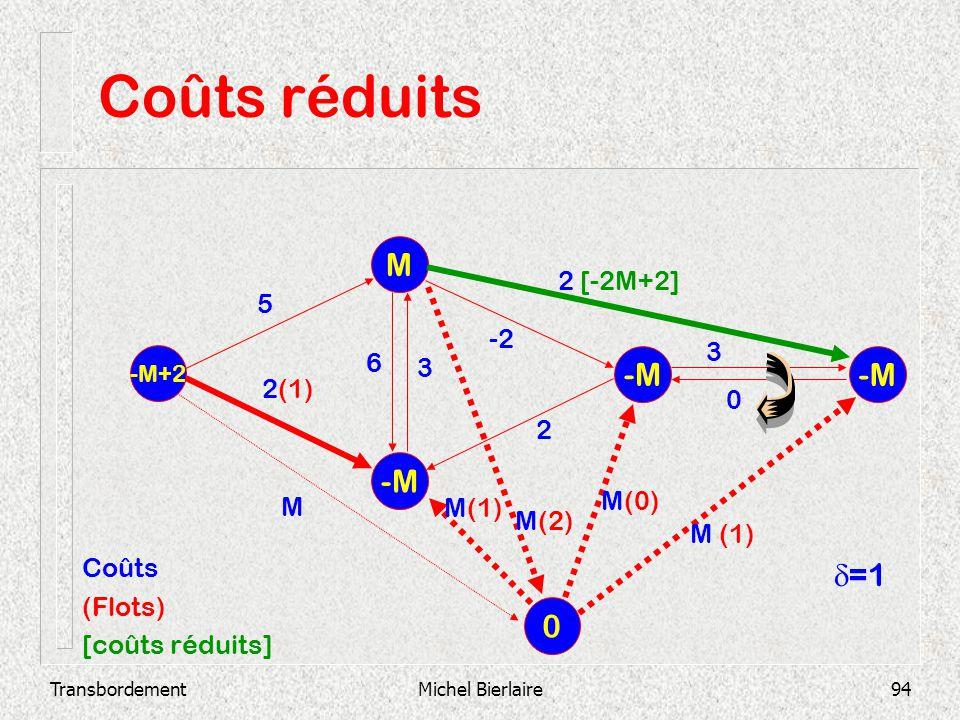 TransbordementMichel Bierlaire94 Coûts réduits -M M -M+2 -M 2 3 0 -2 3 6 2 [-2M+2] 2(1) 5 0 M M(2) M(1) M(0) M (1) Coûts (Flots) [coûts réduits] =1