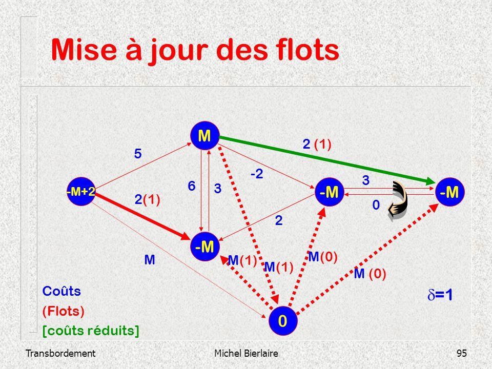 TransbordementMichel Bierlaire95 Mise à jour des flots -M M -M+2 -M 2 3 0 -2 3 6 2 (1) 5 0 M M(1) M(0) Coûts (Flots) [coûts réduits] =1