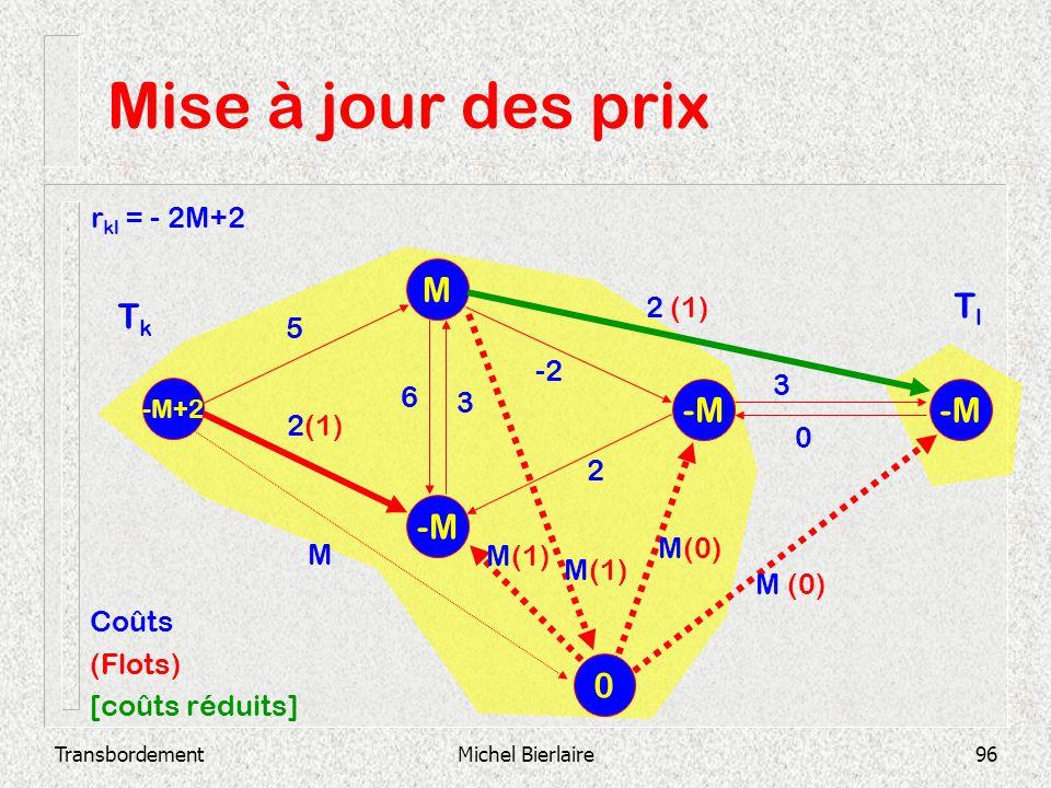 TransbordementMichel Bierlaire96 Mise à jour des prix -M M -M+2 -M 2 3 0 -2 3 6 2 (1) 5 0 M M(1) M(0) Coûts (Flots) [coûts réduits] TkTk TlTl r kl = -
