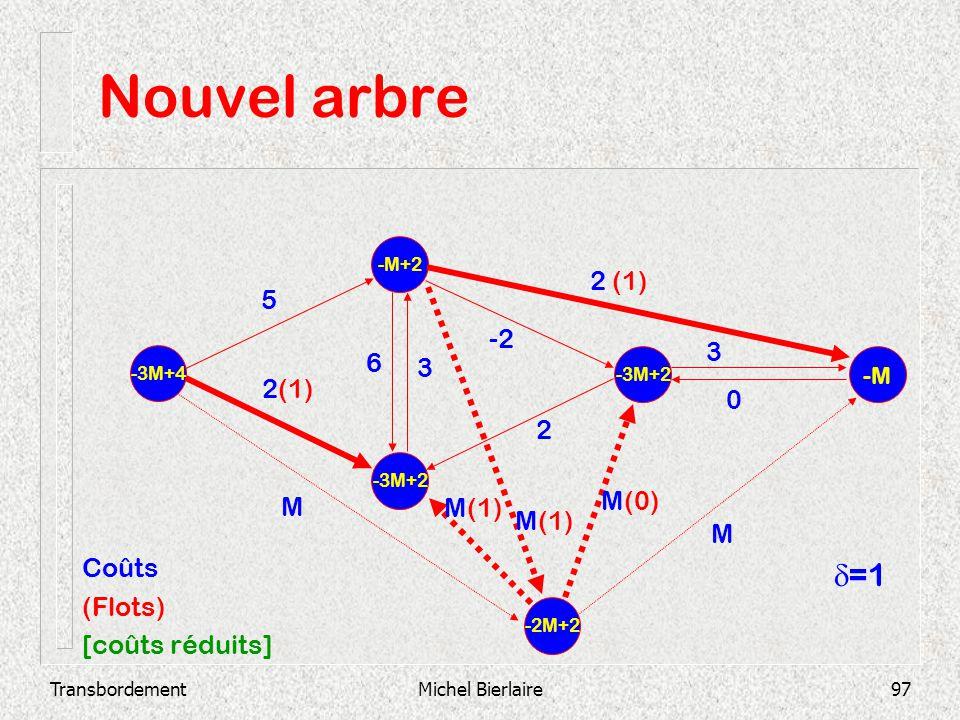 TransbordementMichel Bierlaire97 Nouvel arbre -3M+2 -M+2 -3M+4 -3M+2 -M 2 3 0 -2 3 6 2 (1) 5 -2M+2 M M(1) M(0) M Coûts (Flots) [coûts réduits] =1