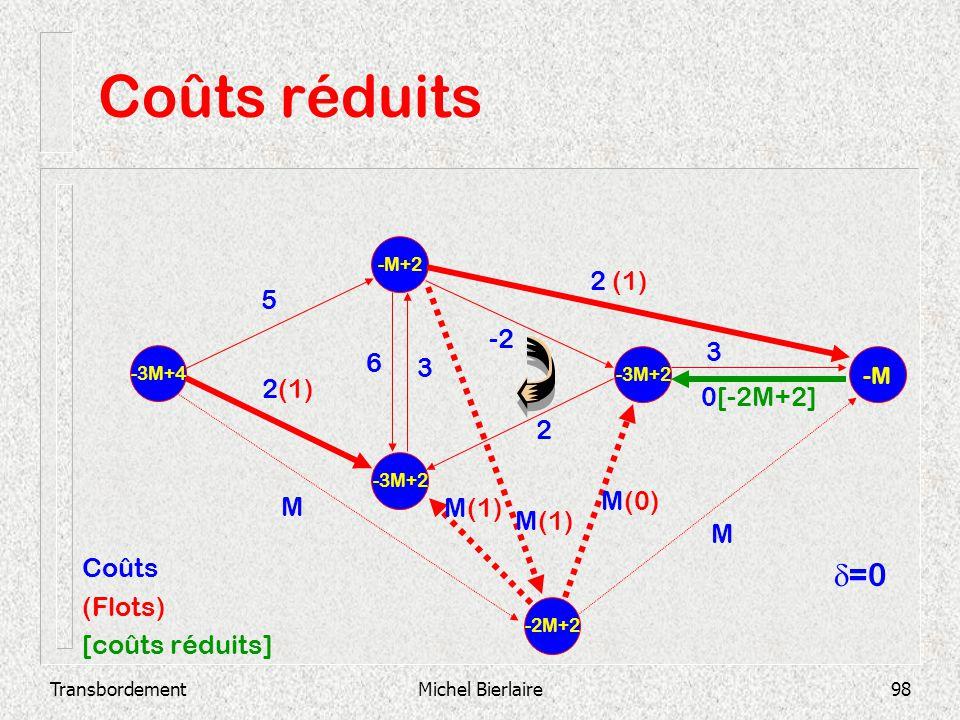 TransbordementMichel Bierlaire98 Coûts réduits -3M+2 -M+2 -3M+4 -3M+2 -M 2 3 0[-2M+2] -2 3 6 2 (1) 5 -2M+2 M M(1) M(0) M Coûts (Flots) [coûts réduits]