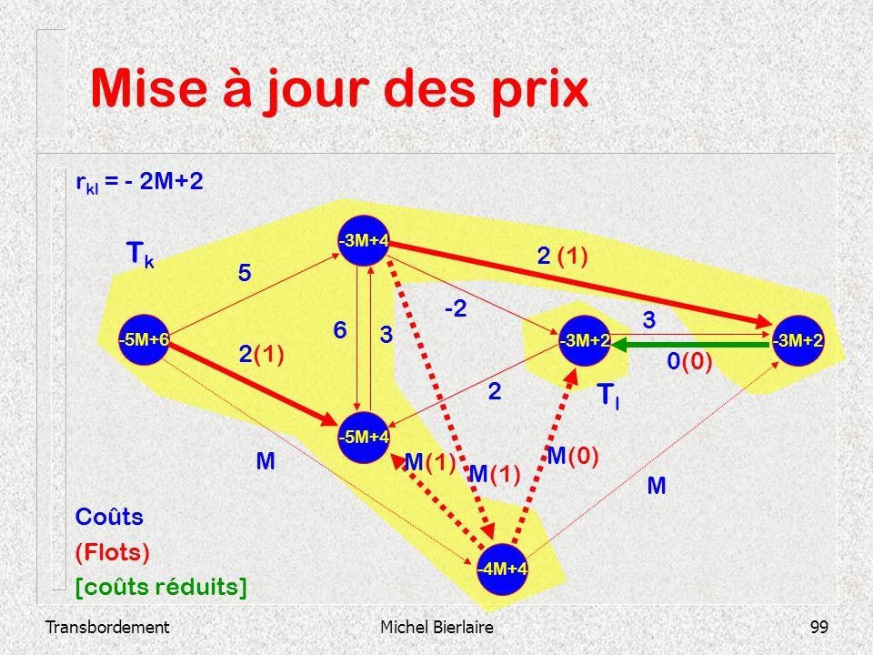 TransbordementMichel Bierlaire99 Mise à jour des prix -5M+4 -3M+4 -5M+6 -3M+2 2 3 0(0) -2 3 6 2 (1) 5 -4M+4 M M(1) M(0) M Coûts (Flots) [coûts réduits
