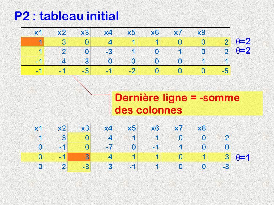 Dernière ligne = -somme des colonnes P2 : tableau initial =2 =1