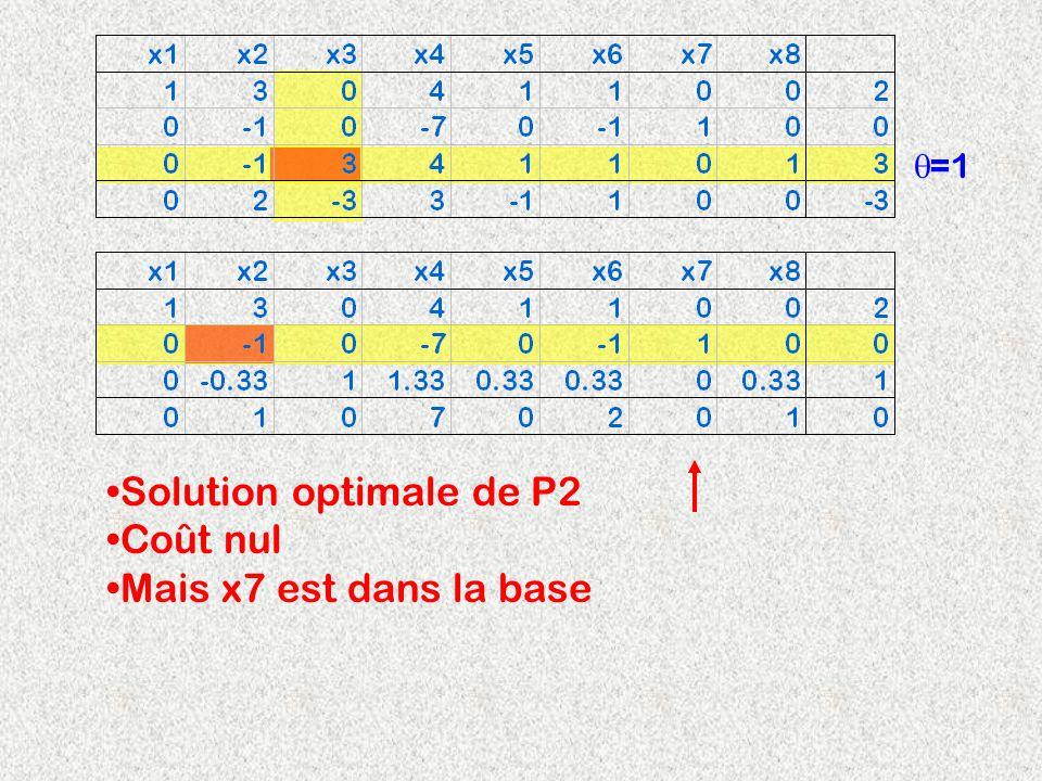 Solution optimale de P2 Coût nul Mais x7 est dans la base