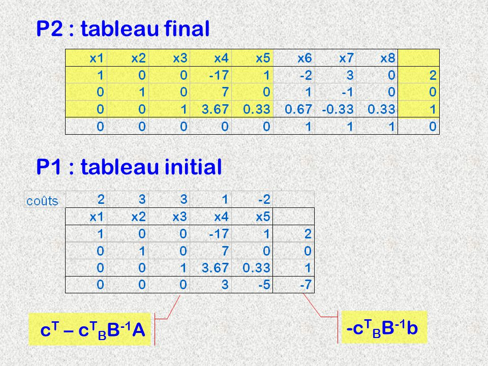 P2 : tableau final P1 : tableau initial c T – c T B B -1 A -c T B B -1 b