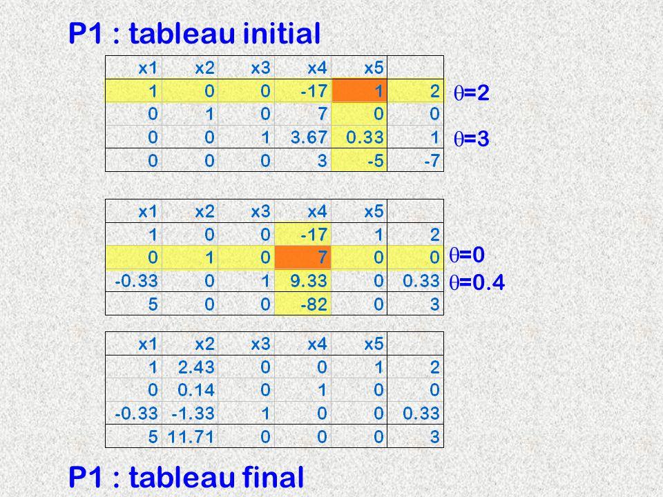 P1 : tableau initial =2 =3 =0.4 =0 P1 : tableau final