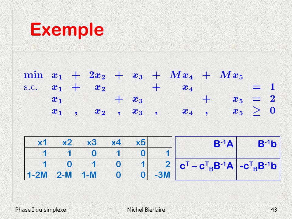 Phase I du simplexeMichel Bierlaire43 -c T B B -1 bc T – c T B B -1 A B -1 bB -1 A Exemple