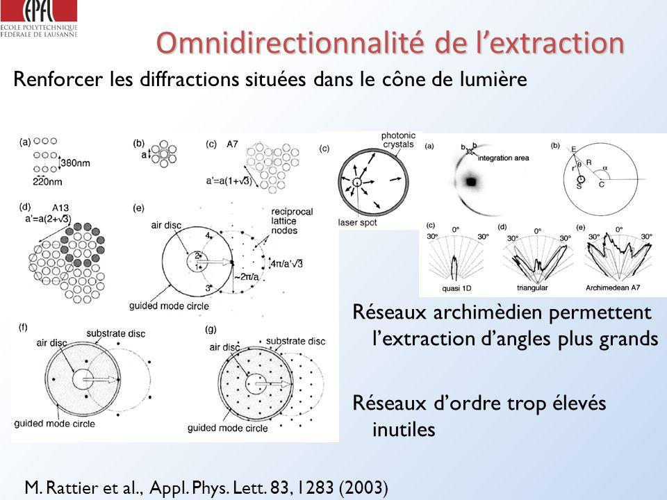 Omnidirectionnalité de lextraction Renforcer les diffractions situées dans le cône de lumière M.
