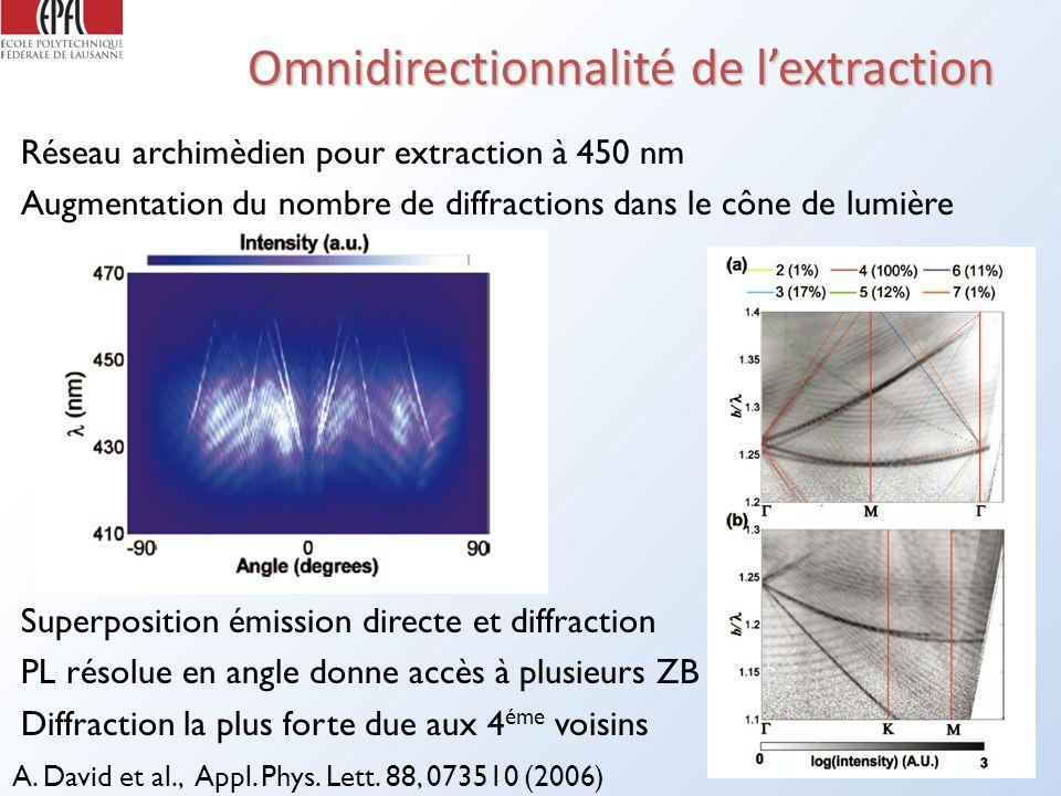 Omnidirectionnalité de lextraction Réseau archimèdien pour extraction à 450 nm Augmentation du nombre de diffractions dans le cône de lumière A.