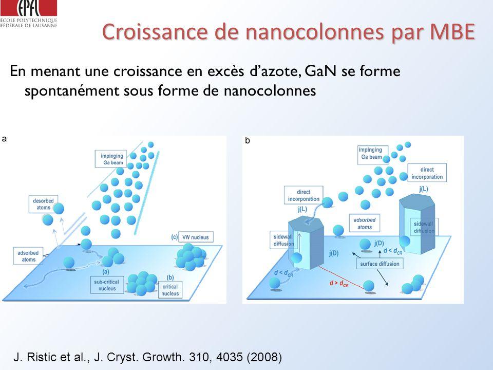 Croissance de nanocolonnes par MBE En menant une croissance en excès dazote, GaN se forme spontanément sous forme de nanocolonnes J.