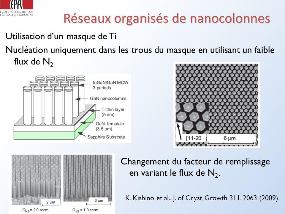 Réseaux organisés de nanocolonnes Utilisation dun masque de Ti Nucléation uniquement dans les trous du masque en utilisant un faible flux de N 2 Changement du facteur de remplissage en variant le flux de N 2.