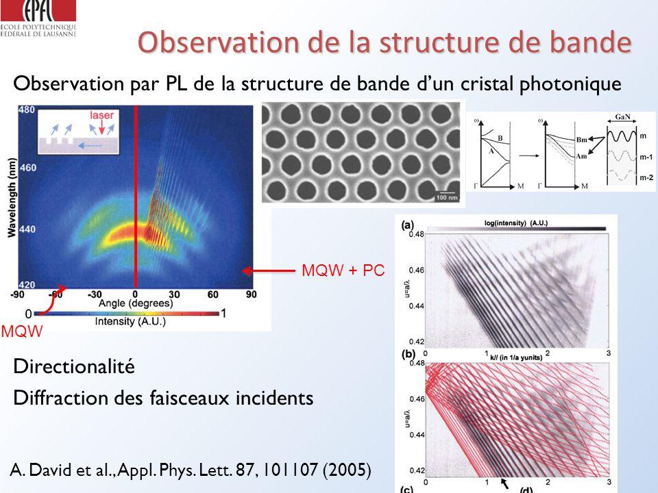 Observation de la structure de bande Observation par PL de la structure de bande dun cristal photonique GaN A.