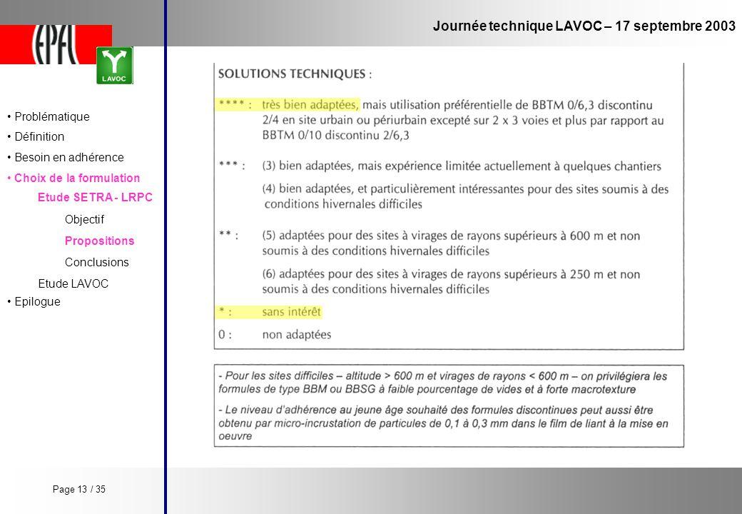 Journée technique LAVOC – 17 septembre 2003 Etude SETRA - LRPC Objectif Propositions Conclusions Problématique Définition Besoin en adhérence Choix de