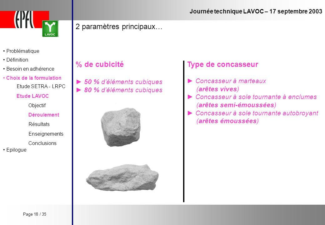 Journée technique LAVOC – 17 septembre 2003 Etude LAVOC Etude SETRA - LRPC Objectif Enseignements Conclusions Déroulement Résultats 2 paramètres princ