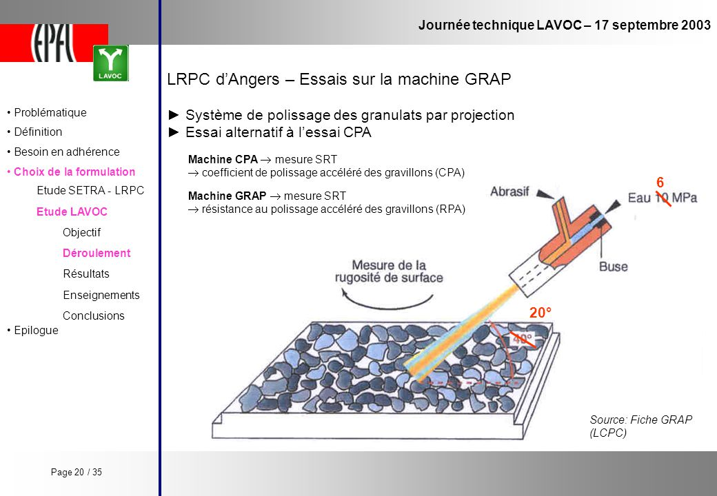 20° 6 Journée technique LAVOC – 17 septembre 2003 Etude LAVOC Etude SETRA - LRPC Objectif Enseignements Conclusions Déroulement Résultats LRPC dAngers