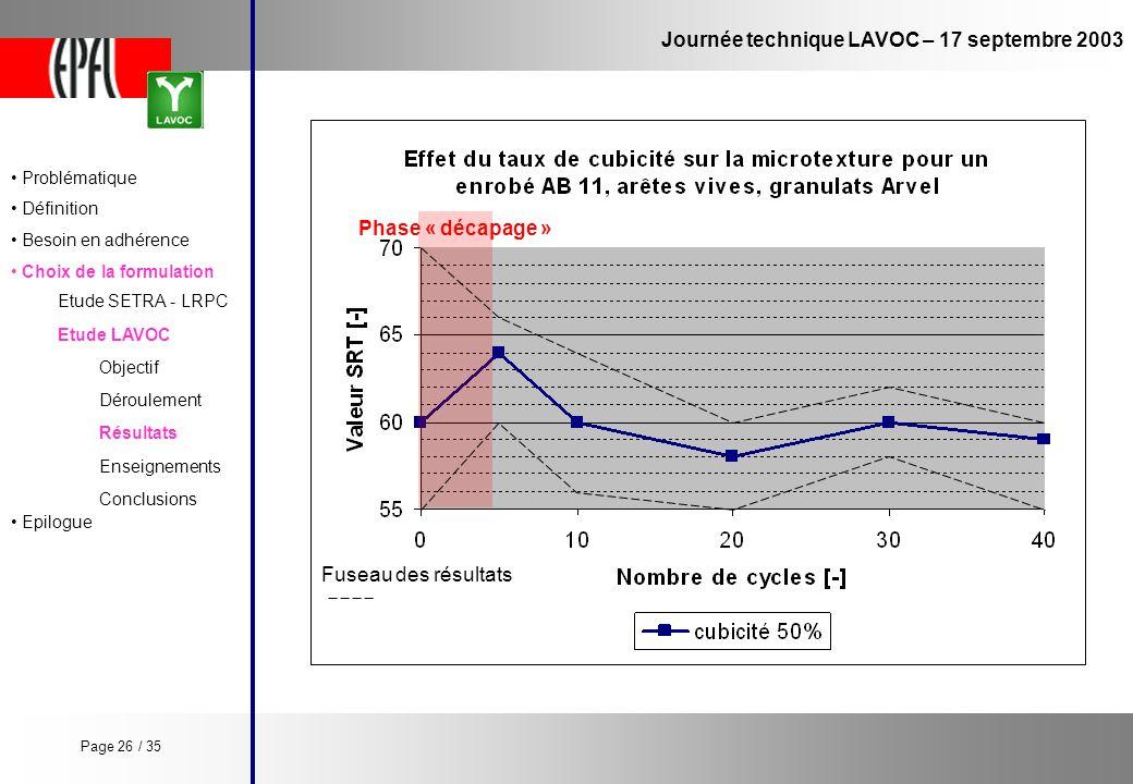 Journée technique LAVOC – 17 septembre 2003 Etude LAVOC Etude SETRA - LRPC Objectif Enseignements Conclusions Déroulement Résultats Phase « décapage »