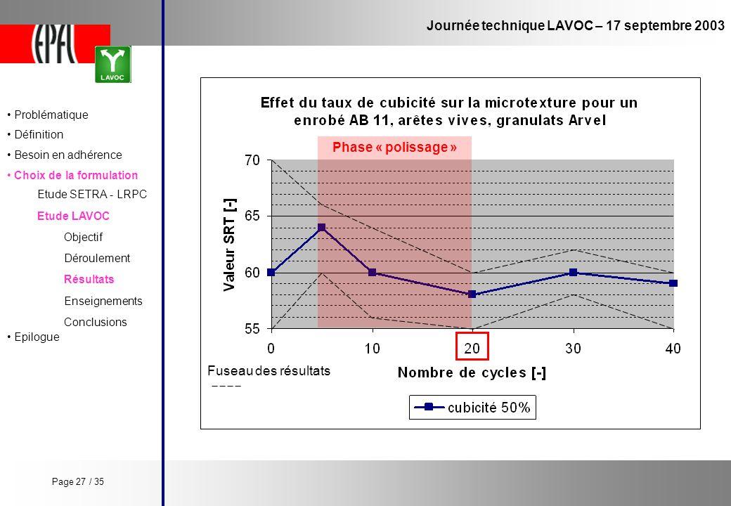 Journée technique LAVOC – 17 septembre 2003 Etude LAVOC Etude SETRA - LRPC Objectif Enseignements Conclusions Déroulement Résultats Phase « polissage