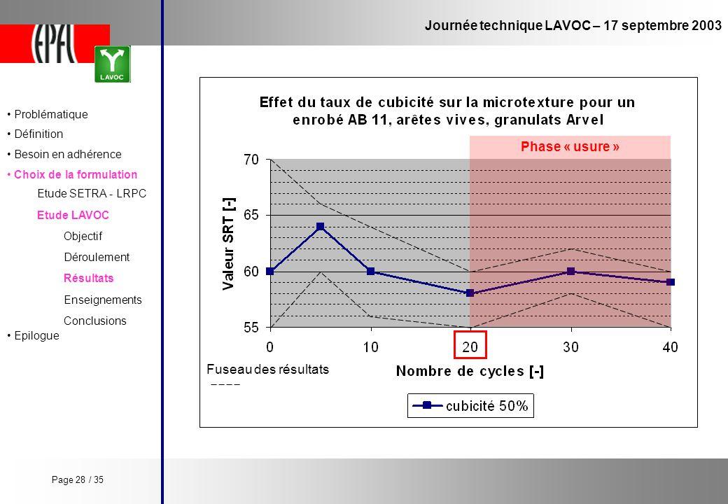 Journée technique LAVOC – 17 septembre 2003 Etude LAVOC Etude SETRA - LRPC Objectif Enseignements Conclusions Déroulement Résultats Phase « usure » Pr