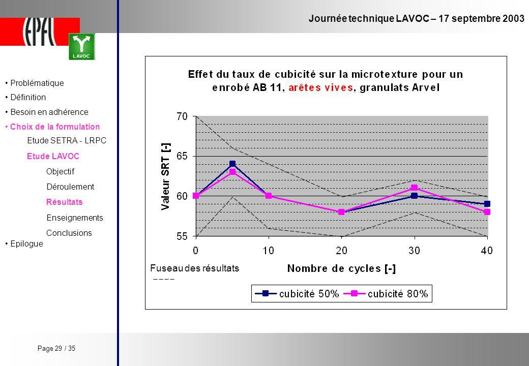 Journée technique LAVOC – 17 septembre 2003 Etude LAVOC Etude SETRA - LRPC Objectif Enseignements Conclusions Déroulement Résultats Problématique Défi