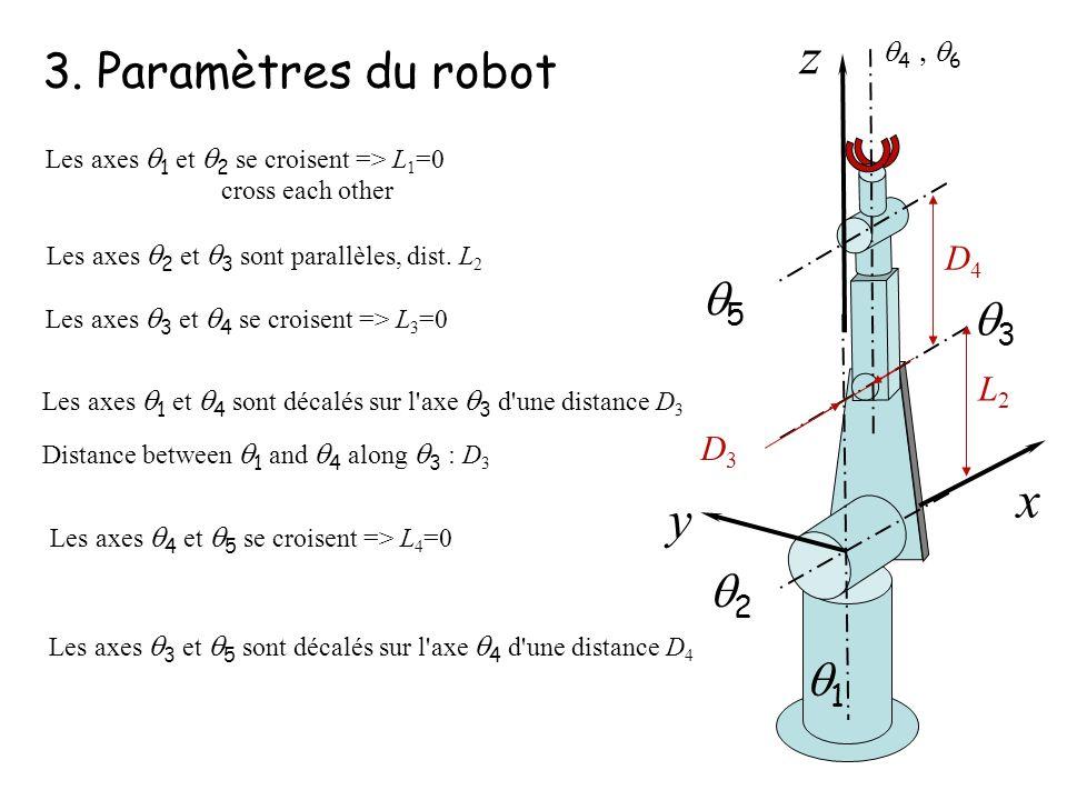 3. Paramètres du robot 2 3 5 4 6 y z x Les axes 1 et 2 se croisent => L 1 =0 L2L2 Les axes 3 et 4 se croisent => L 3 =0 Les axes 4 et 5 se croisent =>
