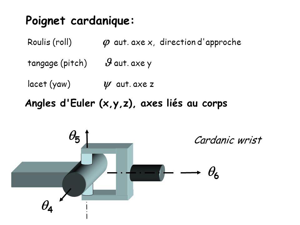 Poignet cardanique: Angles d'Euler (x,y,z), axes liés au corps Roulis (roll) aut. axe x, direction d'approche tangage (pitch) aut. axe y lacet (yaw) a