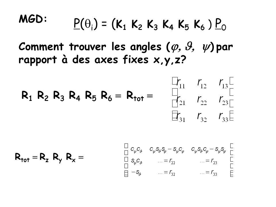 MGD: Comment trouver les angles ( ) par rapport à des axes fixes x,y,z? P( i ) = ( K 1 K 2 K 3 K 4 K 5 K 6 ) P 0 R 1 R 2 R 3 R 4 R 5 R 6 R tot R tot R