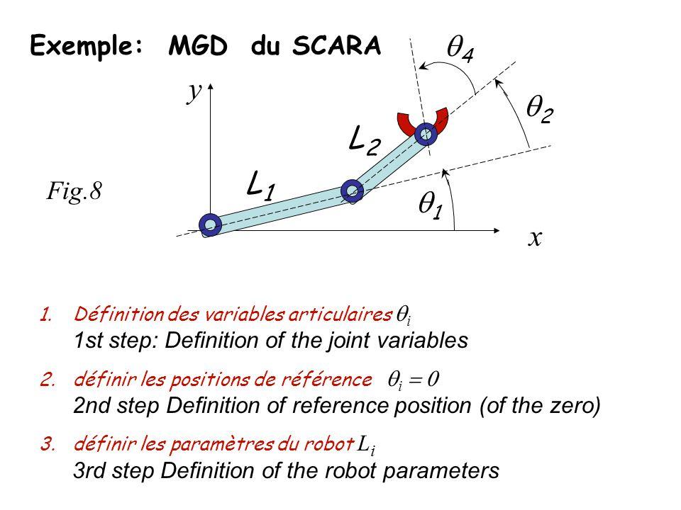 Exemple: MGD du SCARA 1.Définition des variables articulaires i 1st step: Definition of the joint variables 2.définir les positions de référence i 2nd