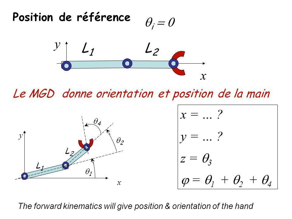 Position de référence x = … ? y = … ? z = 3 = 1 + 2 + 4 L1L1 L2L2 i y x 1 2 4 L1L1 L2L2 y x Le MGD donne orientation et position de la main The forwar