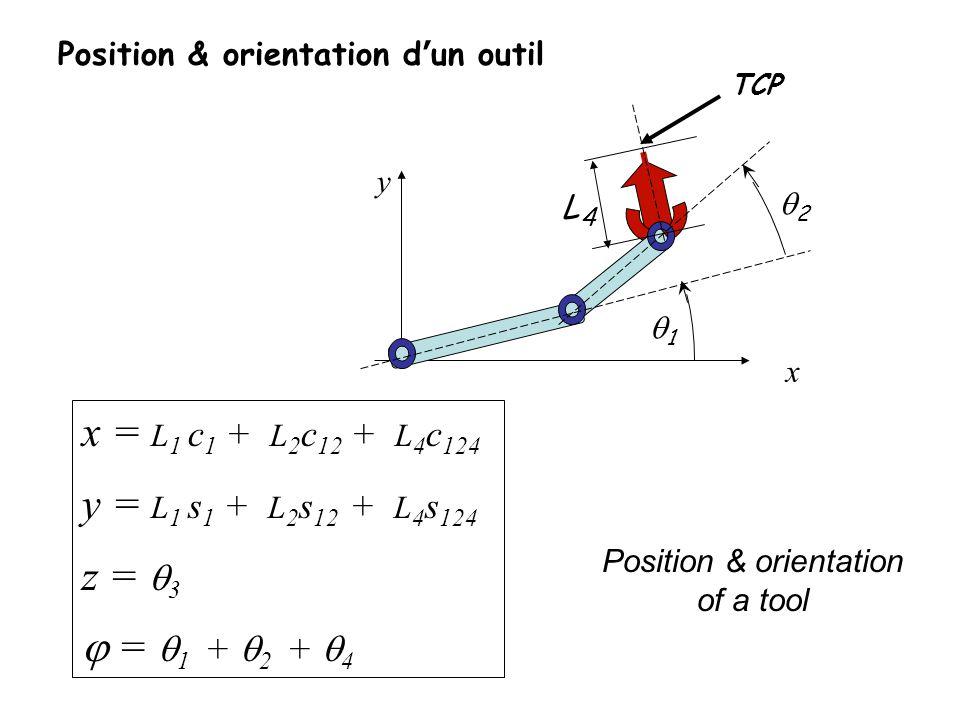 Position & orientation dun outil x = L 1 c 1 + L 2 c 12 + L 4 c 124 y = L 1 s 1 + L 2 s 12 + L 4 s 124 z = 3 = 1 + 2 + 4 1 2 L4L4 y x TCP Position & o