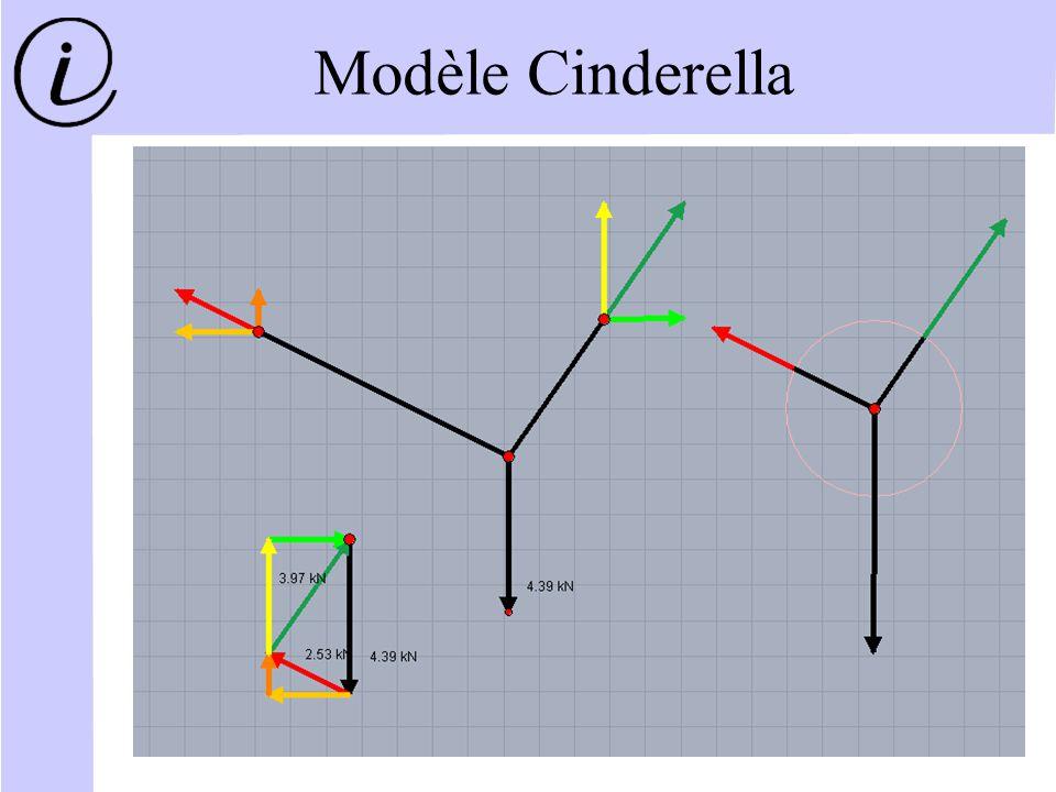 Modèle Cinderella