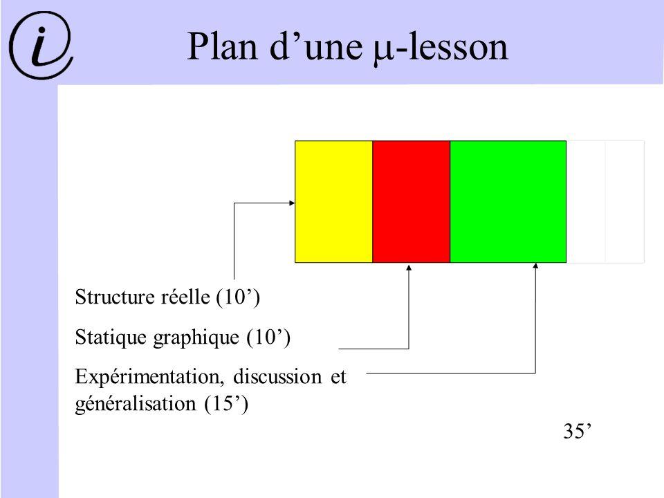 Plan dune -lesson Structure réelle (10) Statique graphique (10) Expérimentation, discussion et généralisation (15) 35