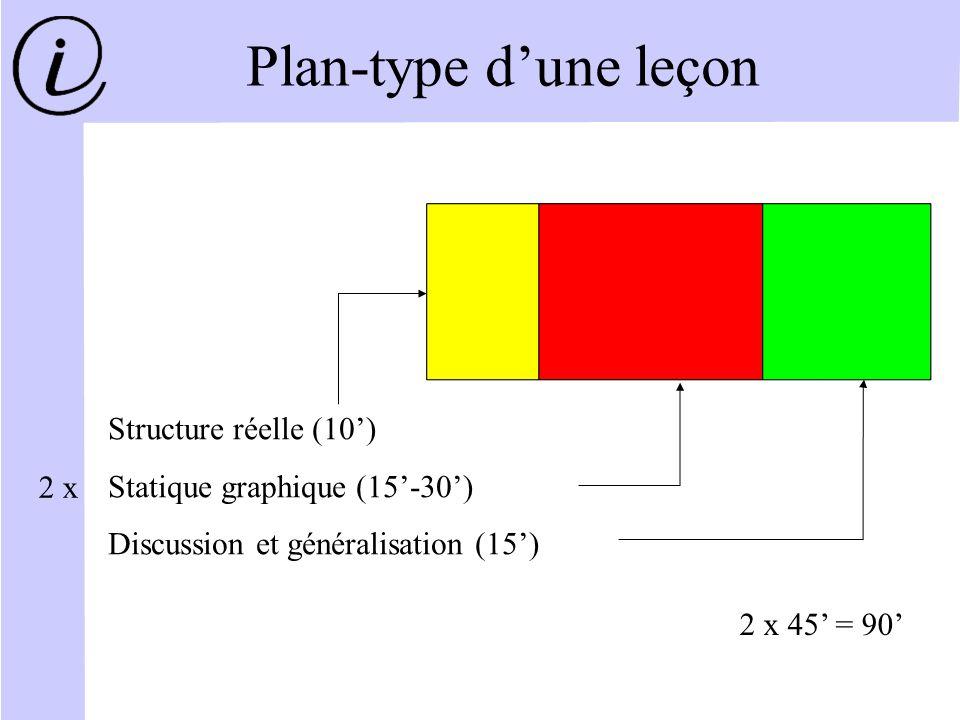 Plan-type dune leçon Structure réelle (10) Statique graphique (15-30) Discussion et généralisation (15) 2 x 45 = 90 2 x