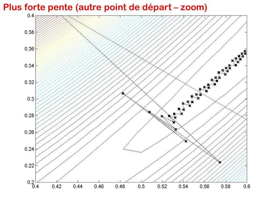 Plus forte pente (autre point de départ – zoom)