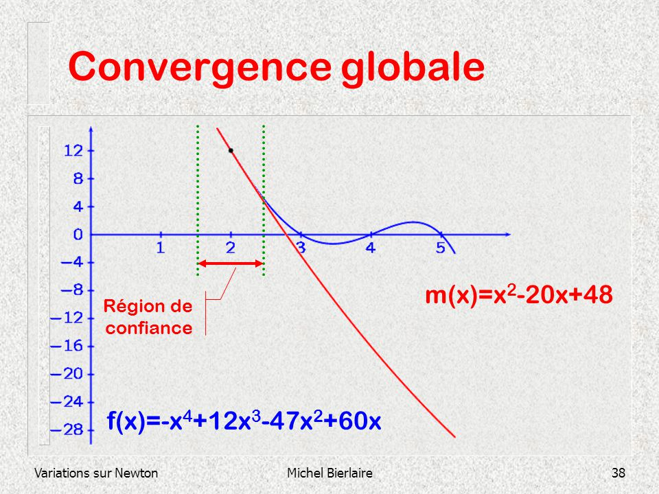 Variations sur NewtonMichel Bierlaire38 Convergence globale f(x)=-x 4 +12x 3 -47x 2 +60x m(x)=x 2 -20x+48 Région de confiance