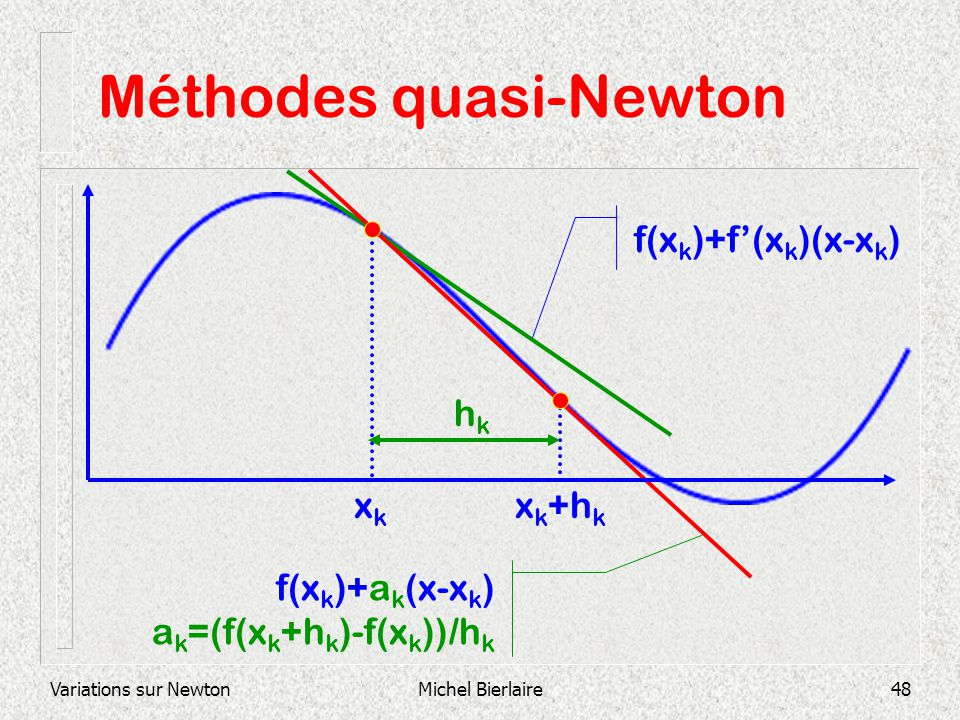 Variations sur NewtonMichel Bierlaire48 Méthodes quasi-Newton xkxk x k +h k f(x k )+f(x k )(x-x k ) hkhk f(x k )+a k (x-x k ) a k =(f(x k +h k )-f(x k