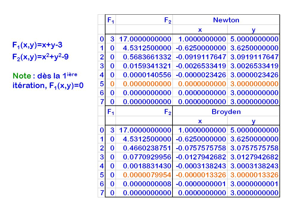 F 1 (x,y)=x+y-3 F 2 (x,y)=x 2 +y 2 -9 Note : dès la 1 ière itération, F 1 (x,y)=0